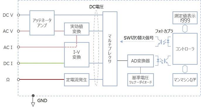 デジタルマルチメータの基礎と概要 (第2回) 「DMMの原理、AD変換方式 ...
